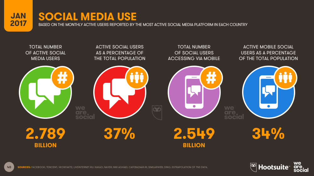 People Of India Use Mobiles Most For Entertainment And Social Media