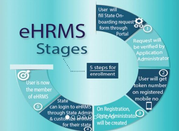 E-HRMS—An Online Platform For Government Employees To Access All The Information